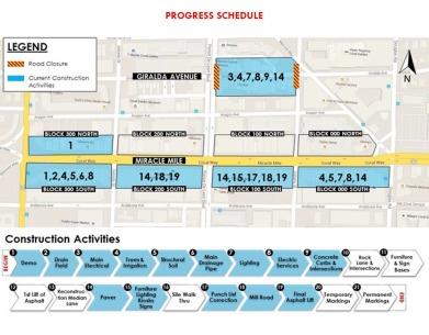 Current Timeline Projection