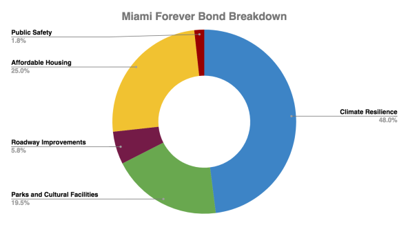 Miami Forever Bond Breakdown