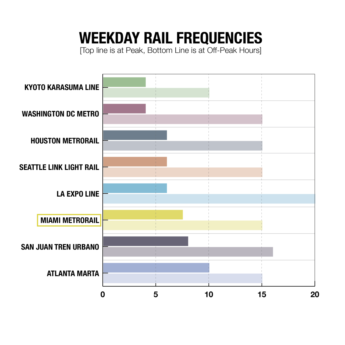 WEEKDAY METRO FREQUENCIES-01