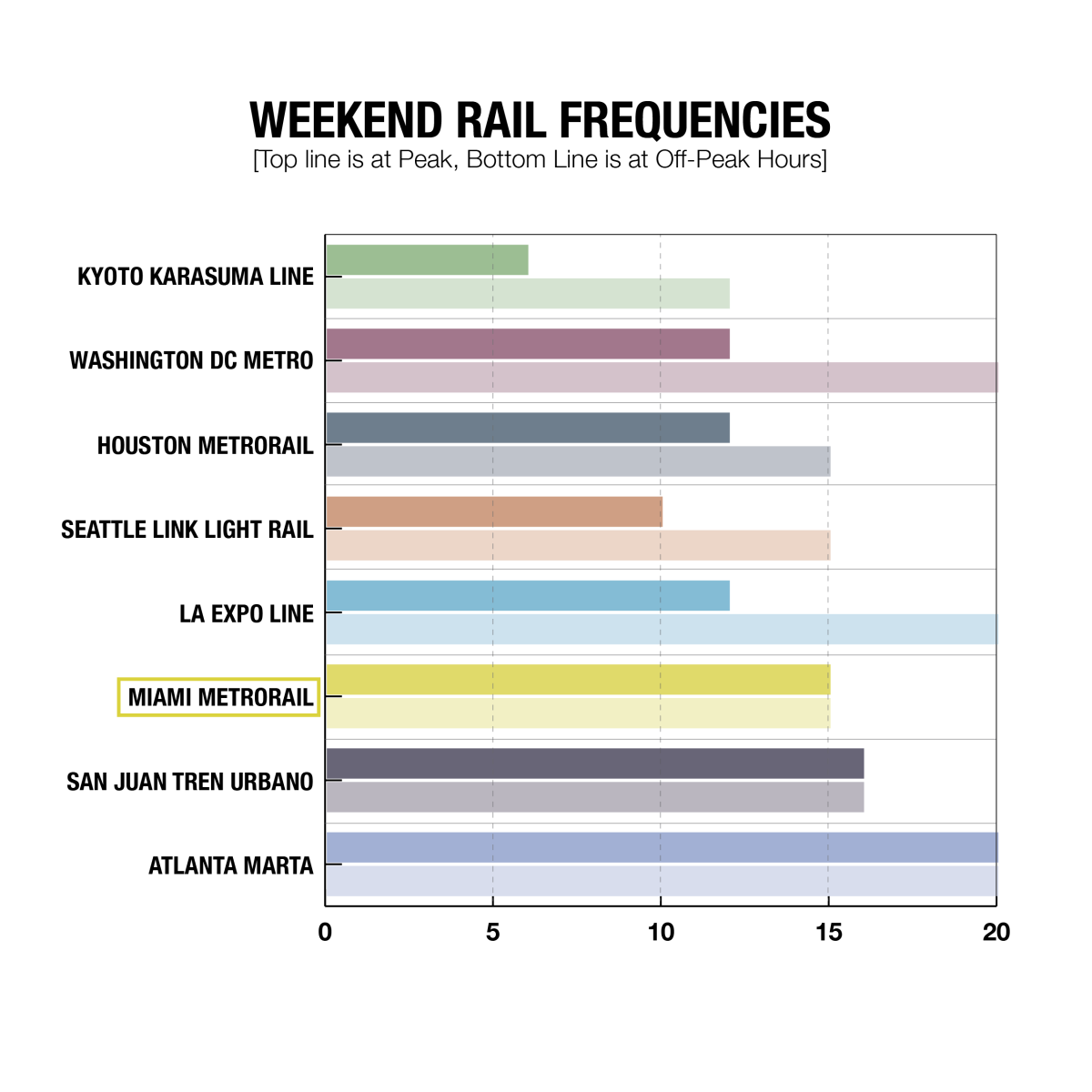 WEEKEND METRO FREQUENCIES-01.png
